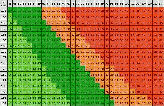 Таблицы соотношения веса и роста